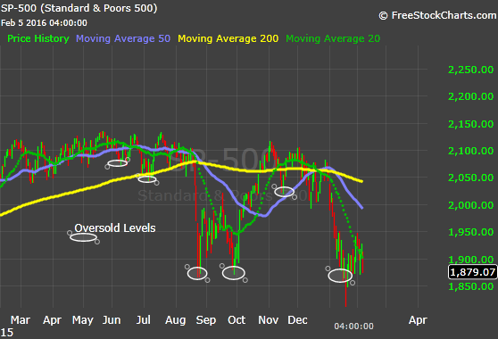 S&P Daily 2-5-16.png