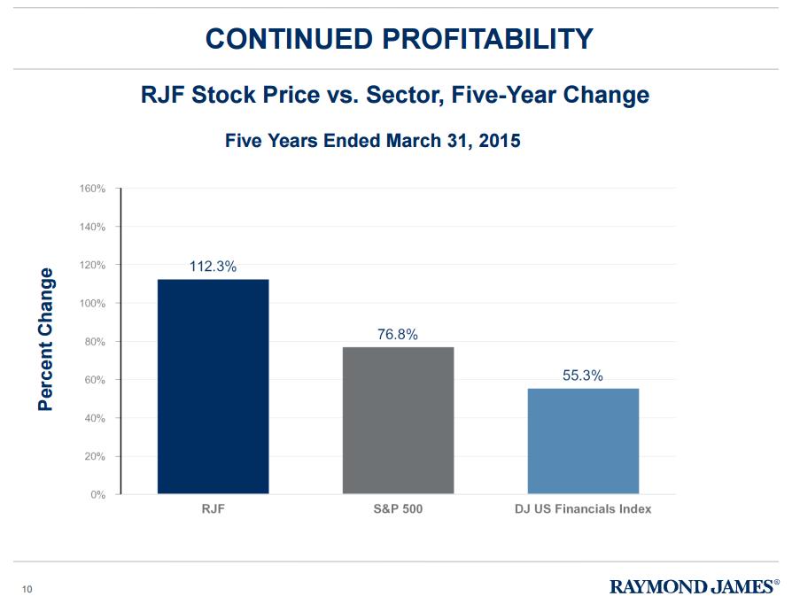 Raymond james stock options