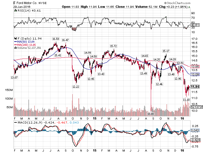 Ford Is The Market Pricing In A Dividend Cut Ford