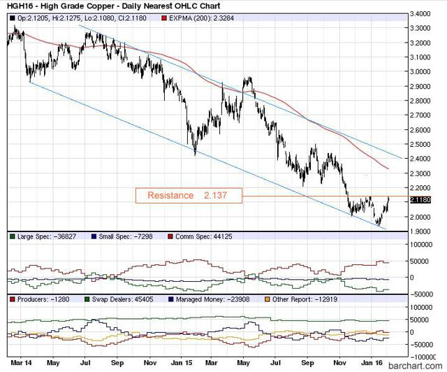 Speculators Chart