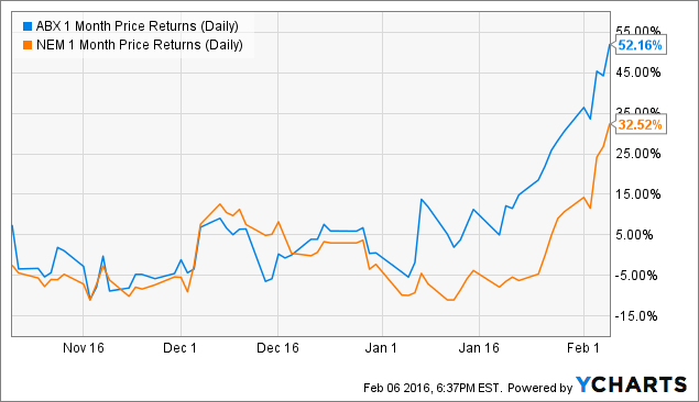 ABX 1 Month Price Returns (Daily) Chart