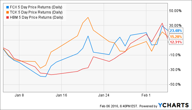 FCX 5 Day Price Returns (Daily) Chart