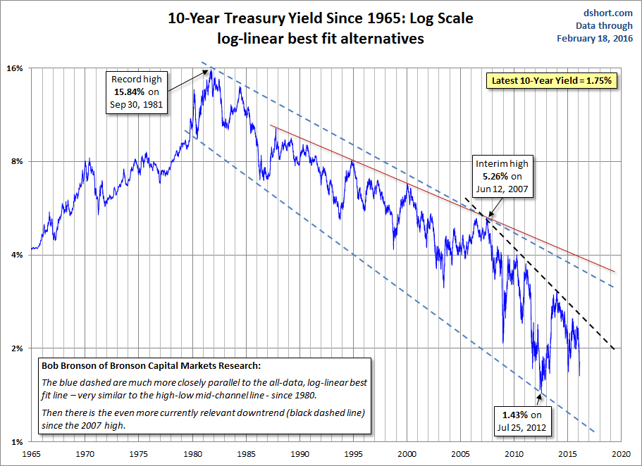 observation on u s treasury yields For example, the yield curve for treasuries currently looks like this:  economists  and market watchers observe the slope of the yield curve as a.