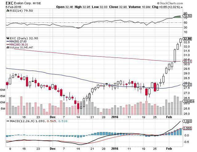 Exc stock options