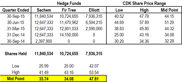 Hedge Fund Stake Building