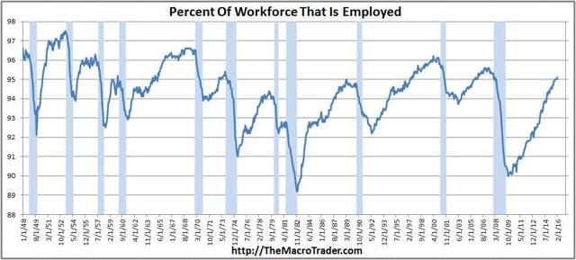 Percentage of Workforce That Is Employed