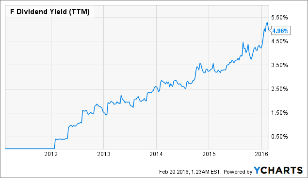 Ford 39 S Dividend Payout An Attractive Proposition Ford Motor Company Nyse F Seeking Alpha