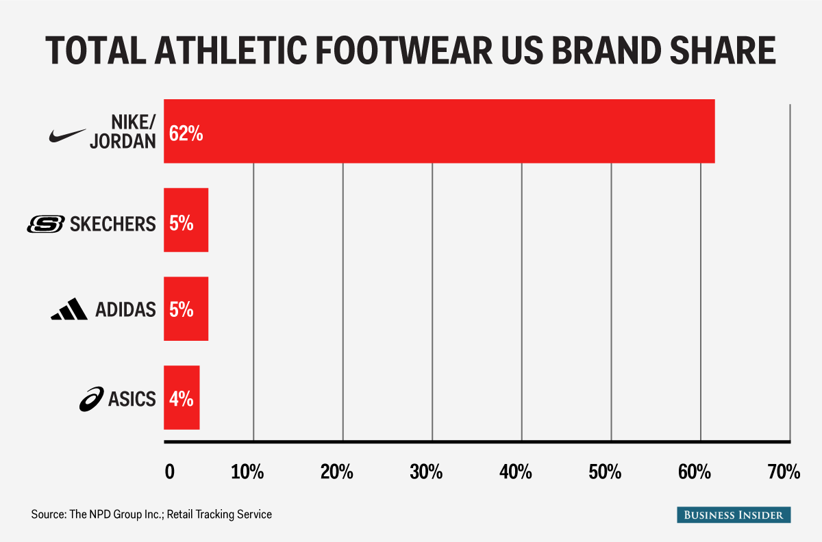 an analysis of the competitive environment of underarmour ua Work closely with under armour's financial planning & analysis team to ensure all generated savings are included in future financial projections  we are committed to providing an.