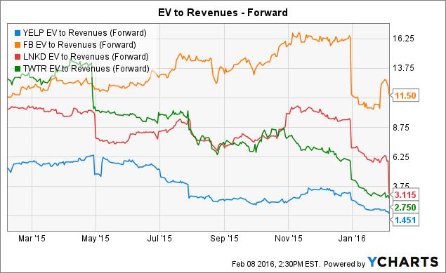 YELP EV to Revenues (Forward) Chart