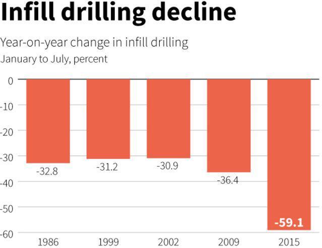 Costs, Infill Drilling Decline