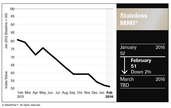 Stainless_Chart_February-2016_FNL