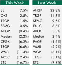 Top5Bottom5_2-6-16GPs_chart