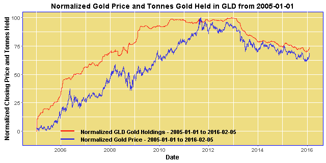 Normalized Gold Price an GLD Bullion Inventories from 2005
