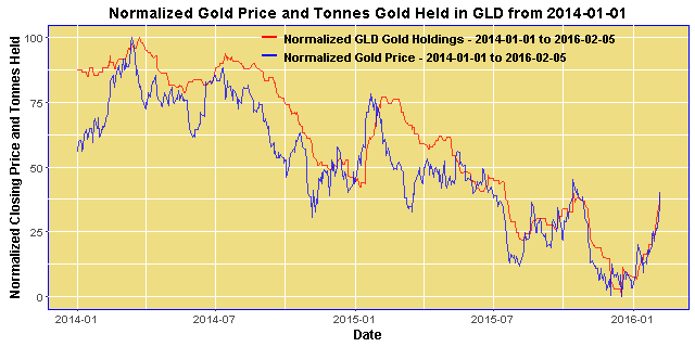 Normalized Gold Price an GLD Bullion Inventories from 2014
