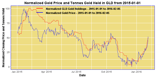 Normalized Gold Price an GLD Bullion Inventories from 2015