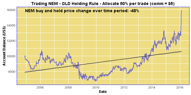Trading NEM - GLD Holding Rule - Allocated 50% per trade (comm = $5)