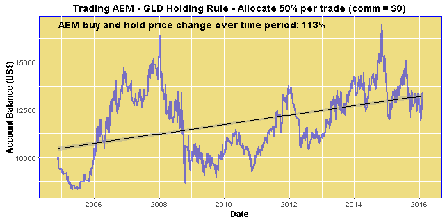 Trading AEM - GLD Holding Rule - Allocate 50% per trade (comm = $0)