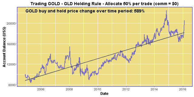 Trading GOLD - GLD Holding Rule - Allocate 50% per trade (comm = $0)