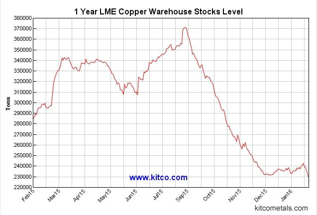 LME Copper Stock