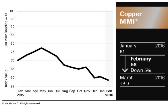 Copper_Chart_February-2016_FNL