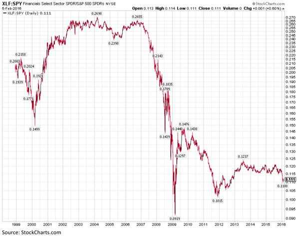 Financials Select Sector Exchange Traded Fund Chart
