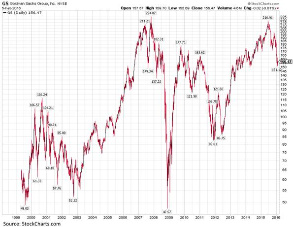 Goldman Sachs Incorporated NYSE Chart