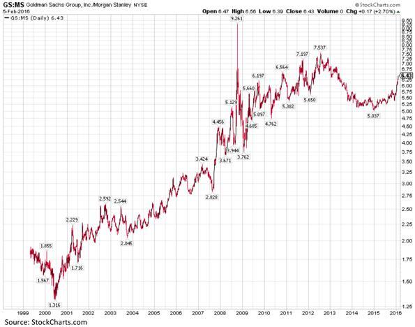 Goldman Sachs Group Morgan Stanley Chart