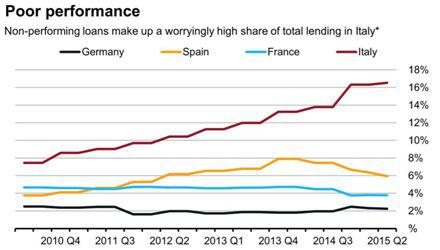 Italy non performing loans