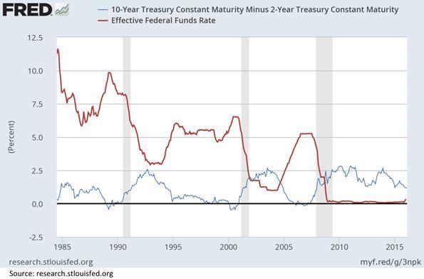 Ten Year Treasury Constant Maturity Rate Chart