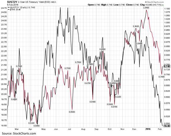 Two Year United States Treasury Yield Chart