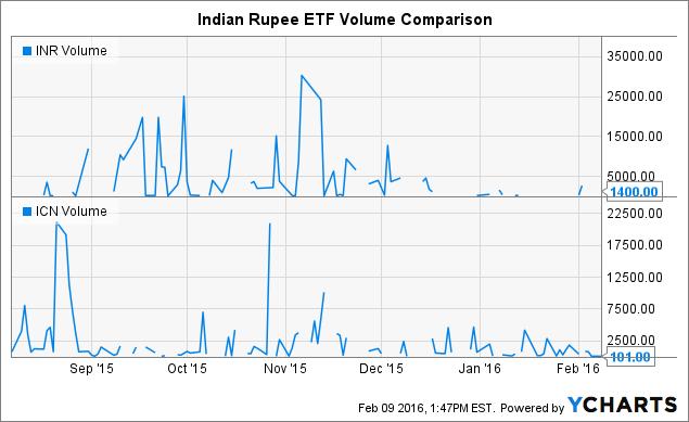 INR Volume Chart
