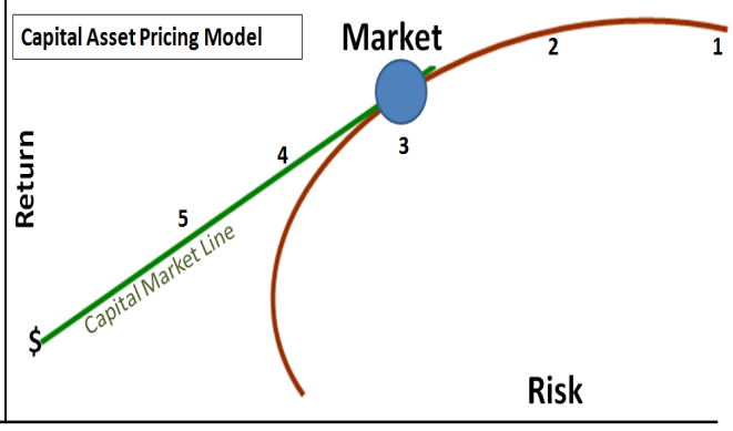 the importance of the capital asset pricing model in the business world Great question we start by quoting investopedia - educating the world about finance: capm - @capital asset pricing model (capm) definition | investopedia the capital.