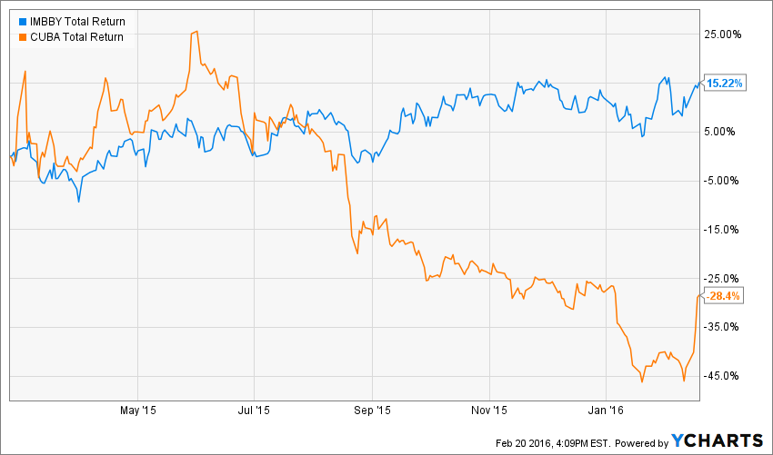 Ityby Imperial Tobacco Gro Crowdsourced Stock Ratings