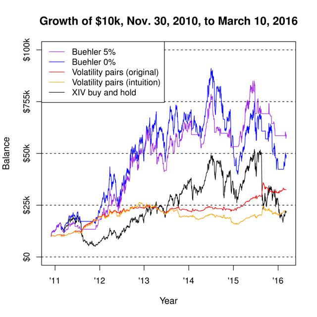 Beta neutral trading strategies