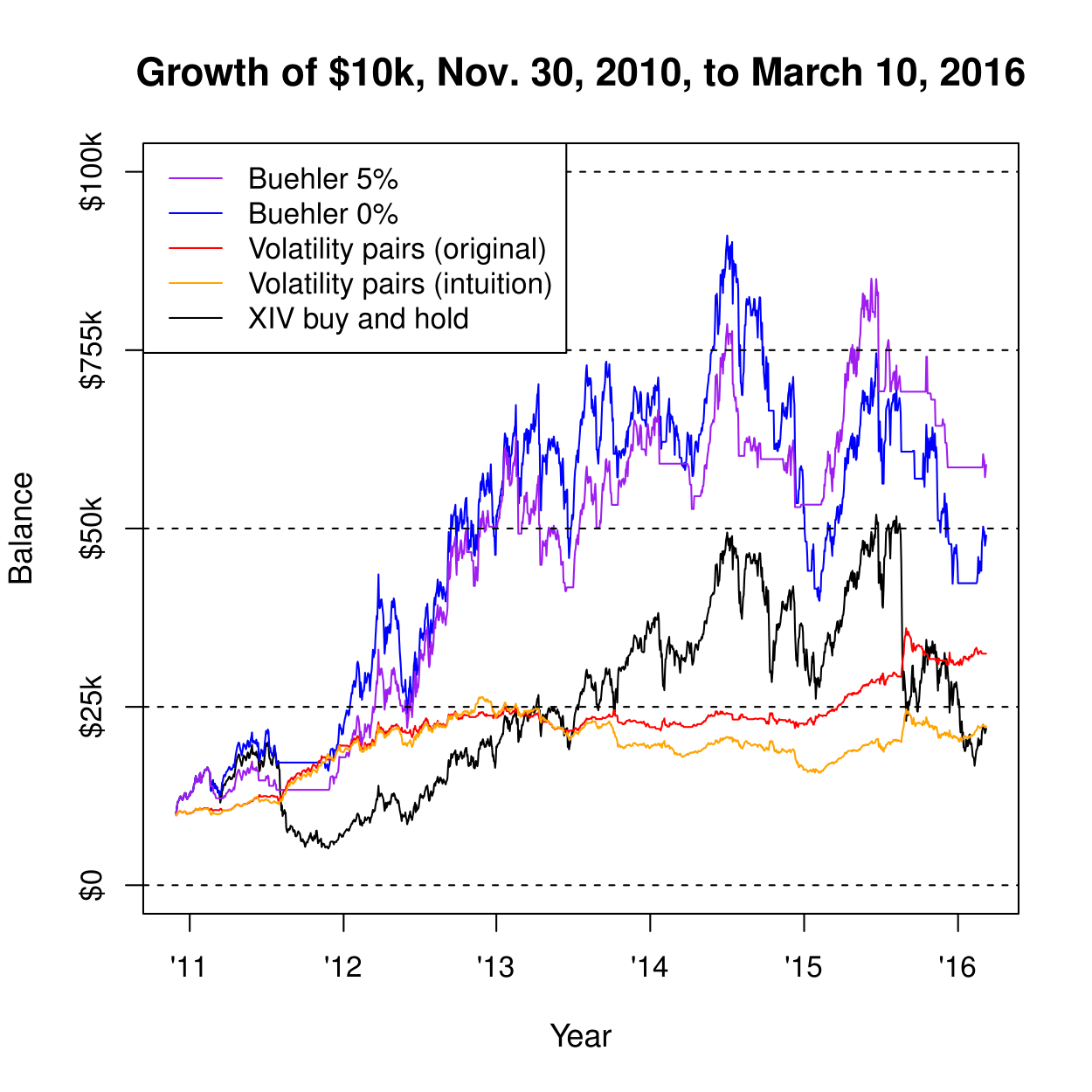 Volatility spread trading strategies