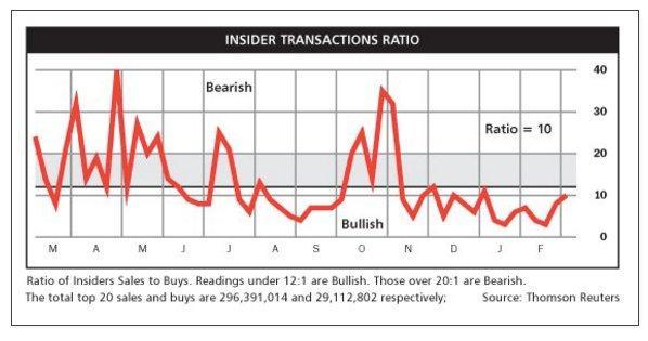 Insider Transaction raito 3-6-16.jpg