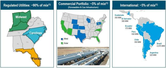 Natural Gas Utility Companies For Sale