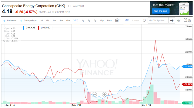 Institutional Investor Sentiment About Chesapeake Energy Corp (NYSE:CHK) Improved