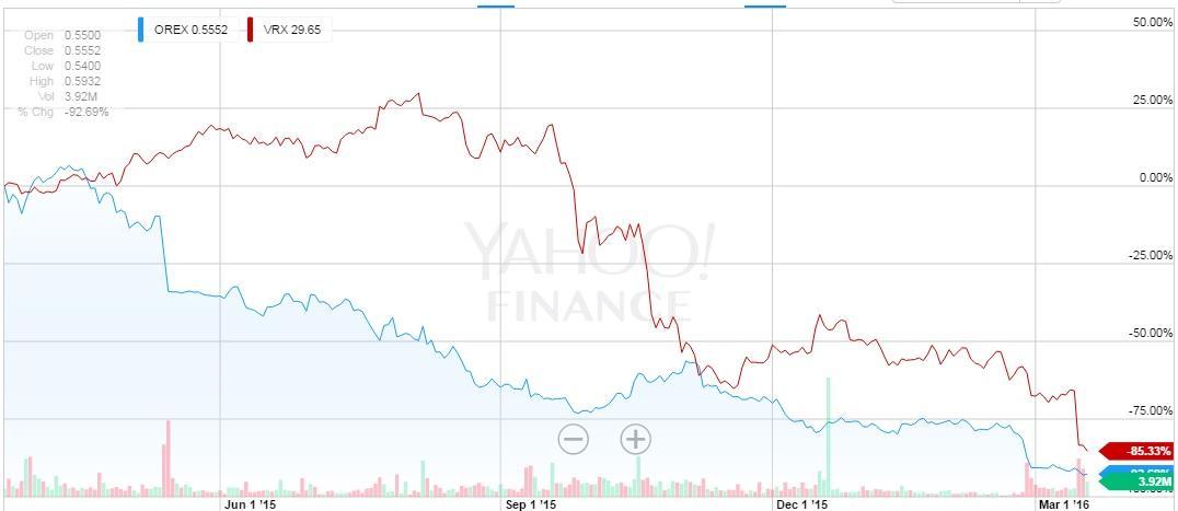 Orexigen Partnering With Valeant May Bring Bad Mojo