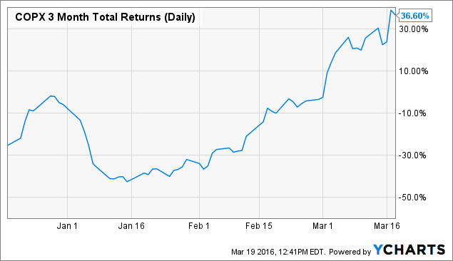 COPX 3 Month Total Returns (Daily) Chart