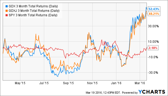 GDX 3 Month Total Returns (Daily) Chart
