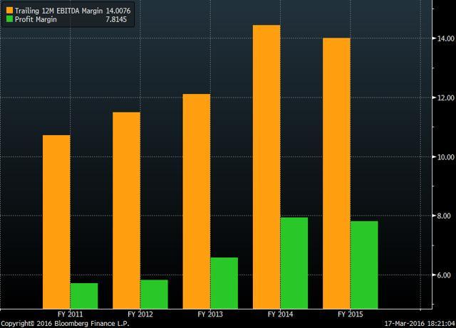 EBITDA & Profit margins 2011-2015 (Bloomberg)