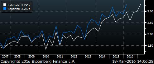 EPS Actual vs Estimate 2007-present (Bloomberg)