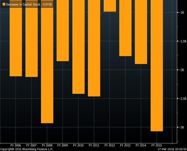 Stock Repurchase 2006-2015 (Bloomberg)