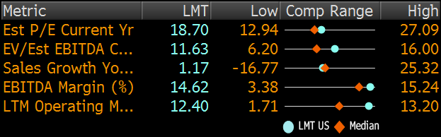 Ratios comparison (Bloomberg)