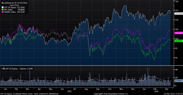 LMT performance vs S&P500 vs industry (Bloomberg)