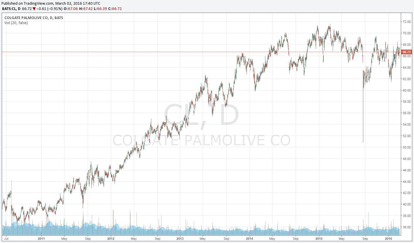 colgate-palmolive essay Colgate-palmolive: 3q earnings snapshot new york (ap) - colgate-palmolive co (cl) on friday reported third-quarter profit of $523 millionon a per-share basis, the new york-based company said it had net income of 60 cents.