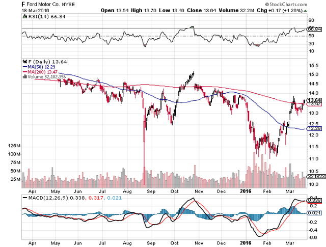 Ford motor i am sticking with my 14 price target for for Ford motor company stock price target