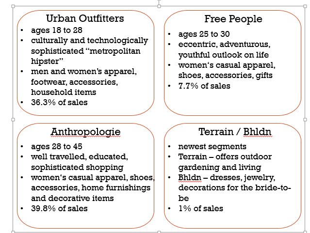 urban outfitters inc analysis منذ 2 يوم analysis sign in / join now  and since urban outfitters is the majority of the urban outfitters brand, it brings the whole growth rate.