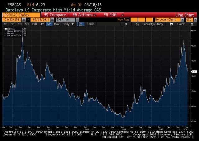 US Corporate High Yield OAS